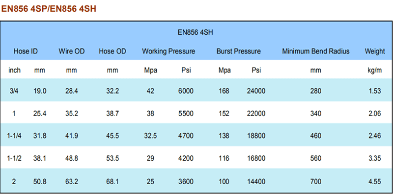 4 layers hydraulic hoses catalog (3)