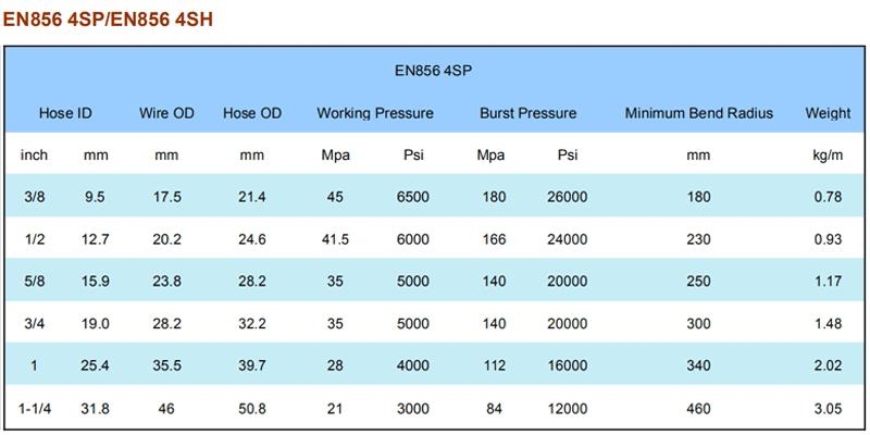4 layers hydraulic hoses catalog (4)